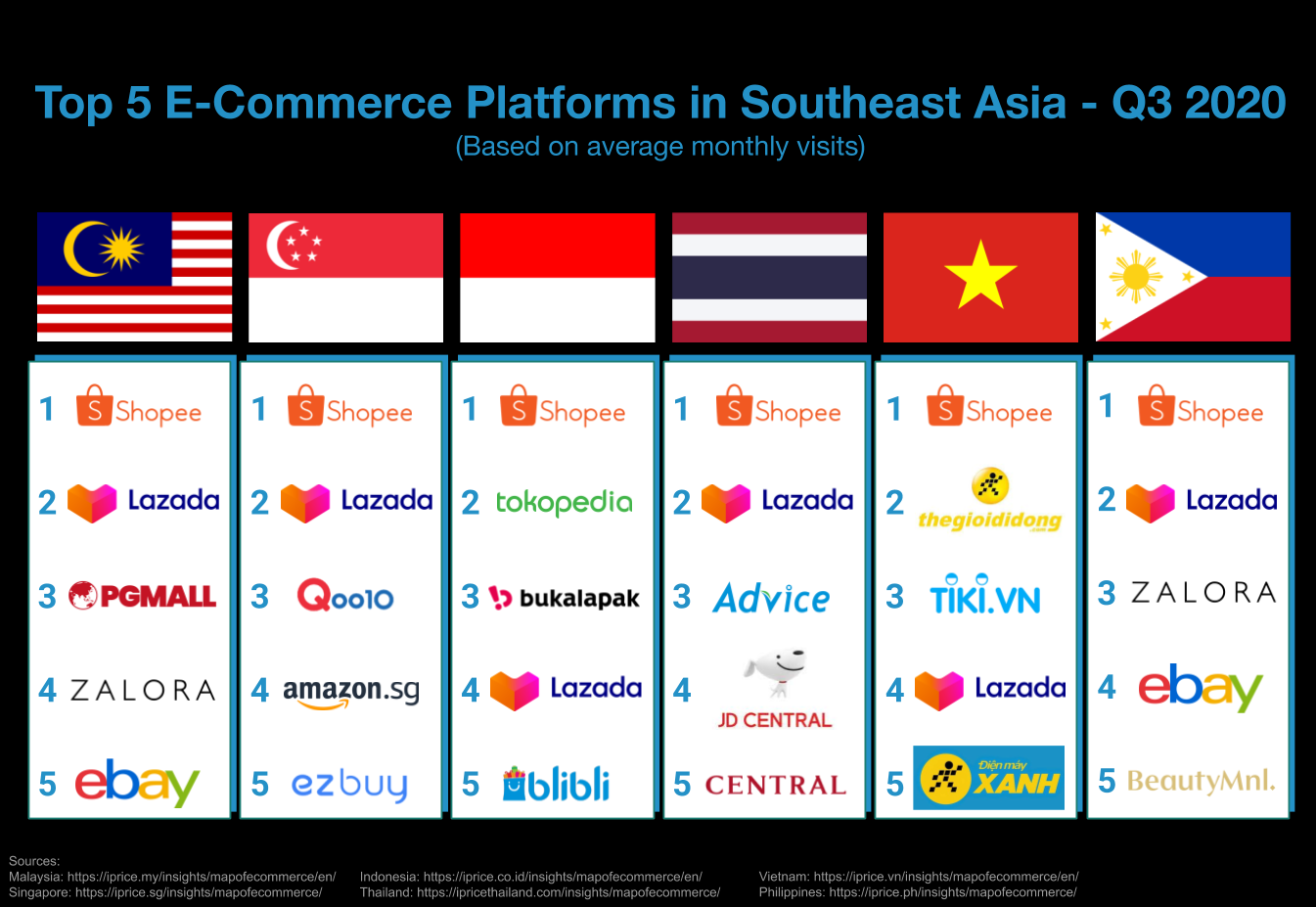 The Top 5 E-Commerce Platforms in Southeast Asia - Q3 2020