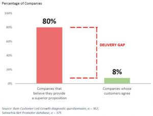 Delivery gap without user research