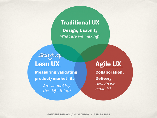 Traditional UX, Startup Lean UX, Agile UX