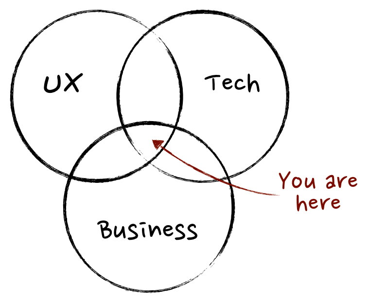 Product Manager - UX, Tech, Business