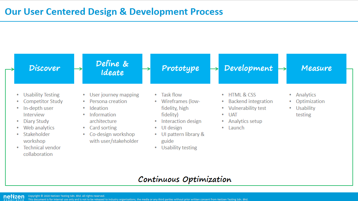 UX Design Flow & Development Process