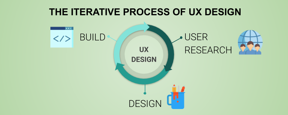 Iterative Process of UX Design