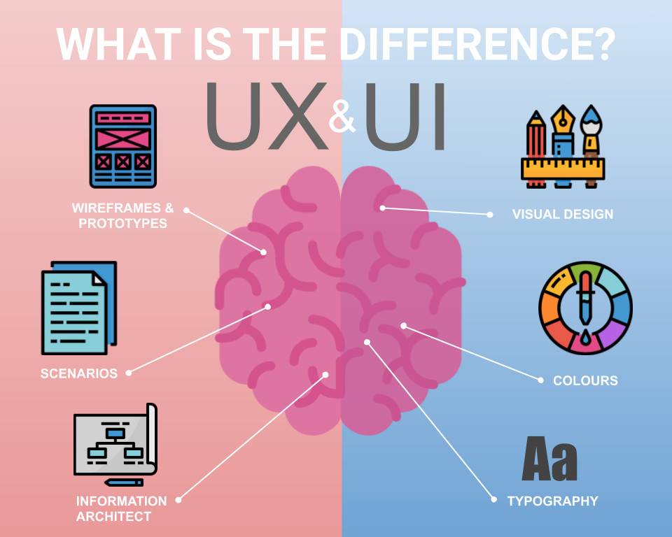 UX Design and UI Design -What Is the Difference?