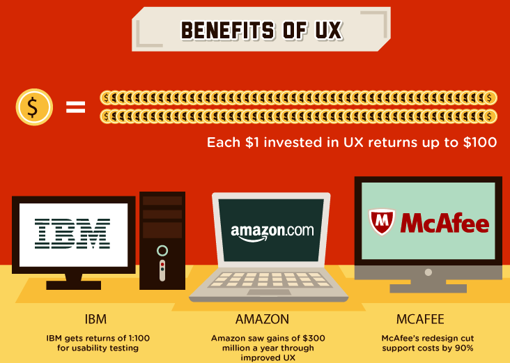 Benefits of UX