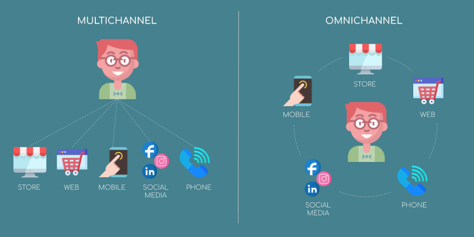 Multichannel VS Omnichannel - Fintech