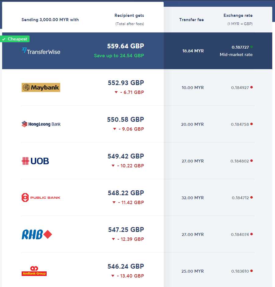 Transferwise - MYR Comparison