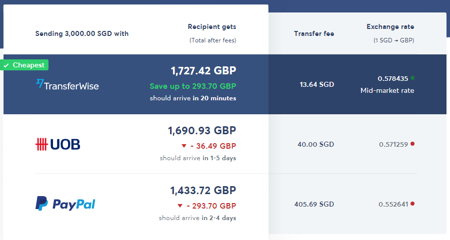 Transferwise - SGD Comparison
