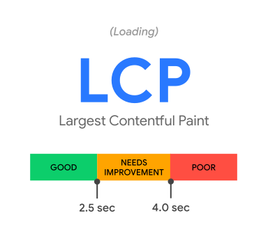 LCP user experience