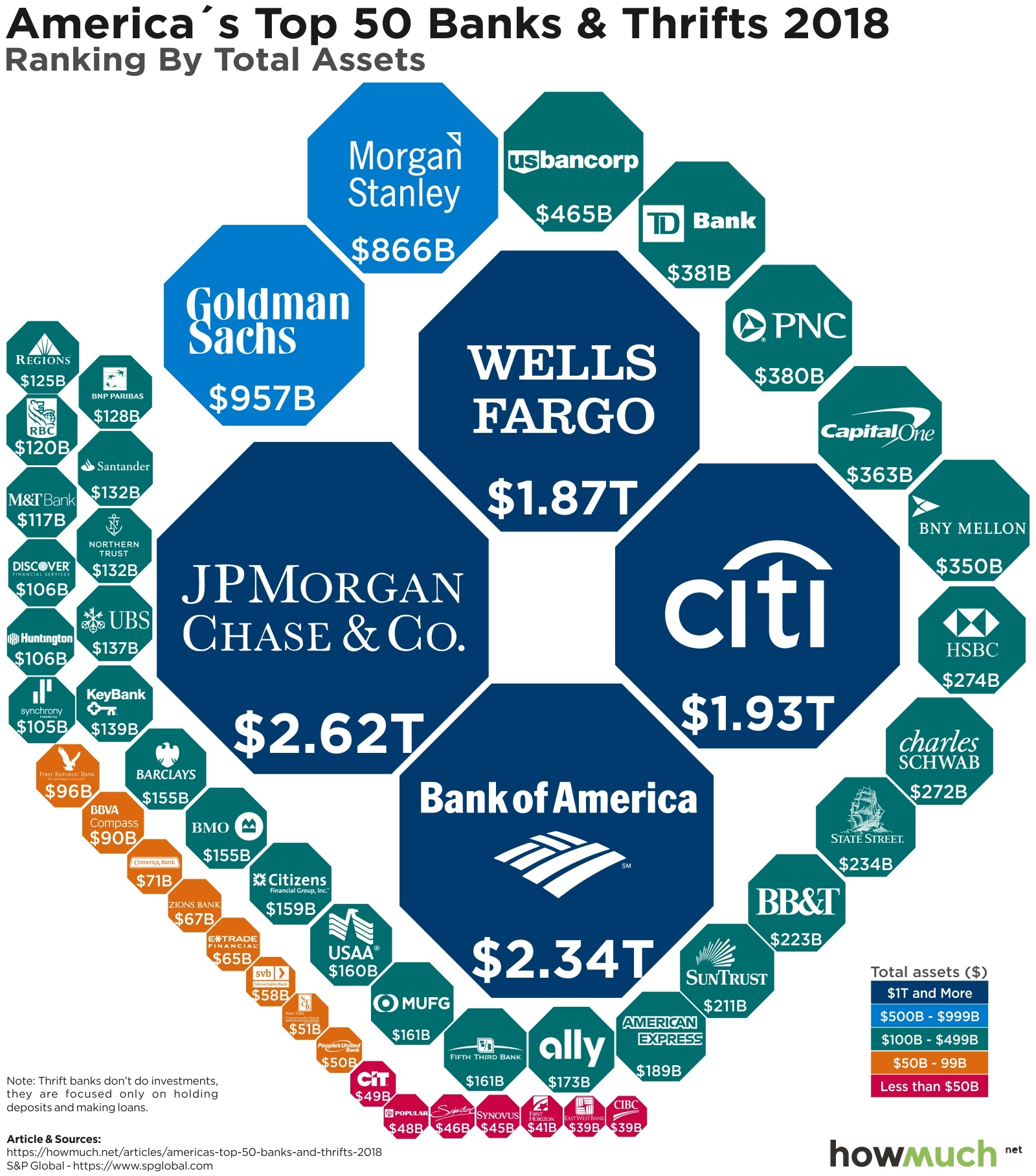The Biggest Banks in America