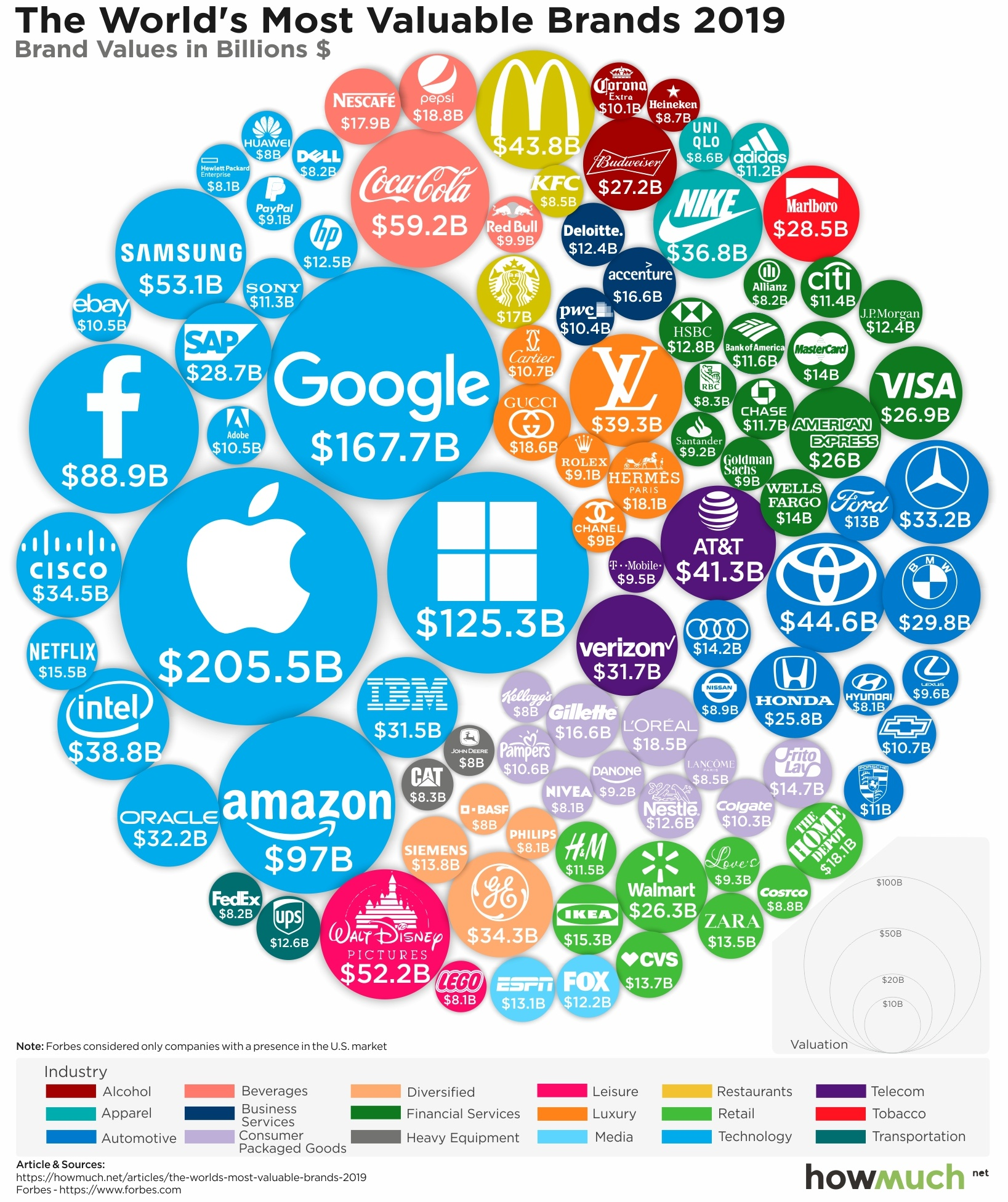 Fintech - The World's 100 Most Valuable Brands in 2019