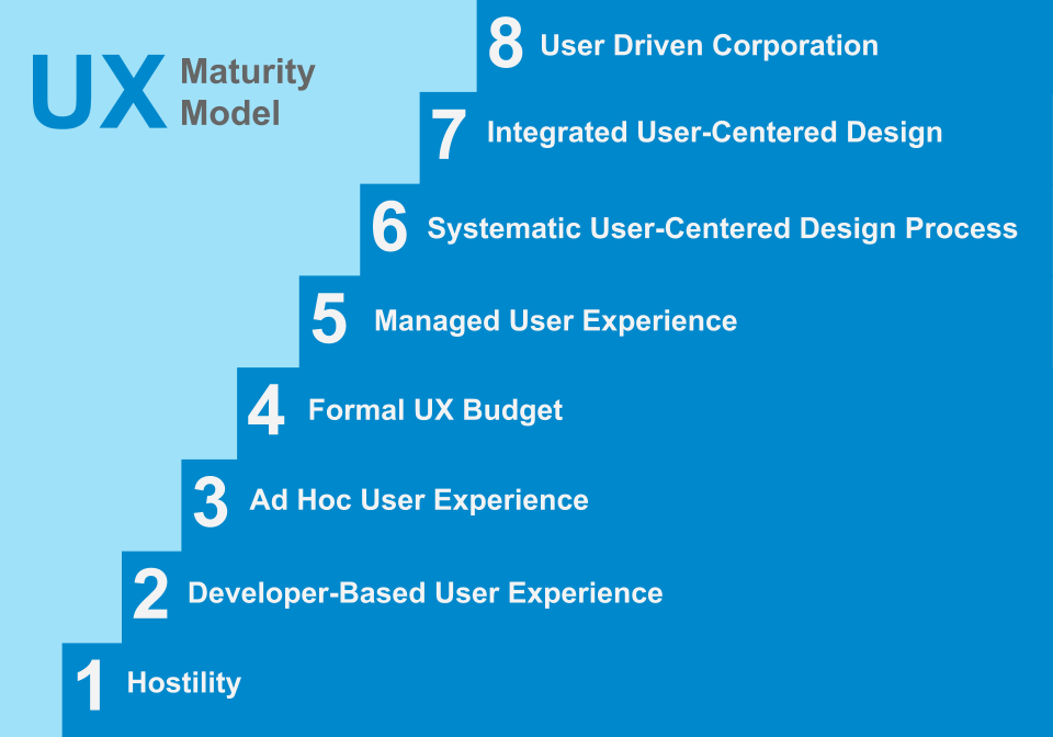 UX Maturity Model for Corporates and Enterprises