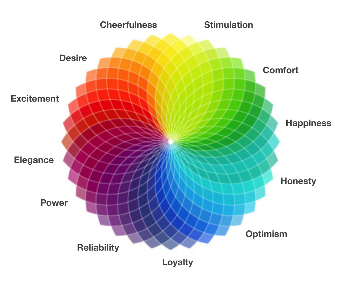 Colour Psychology in User Experience (UX)