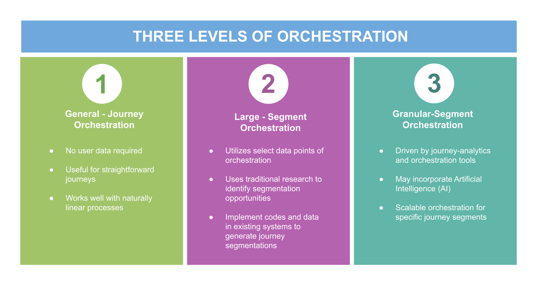 Orchestrated Omnichannel User Experience